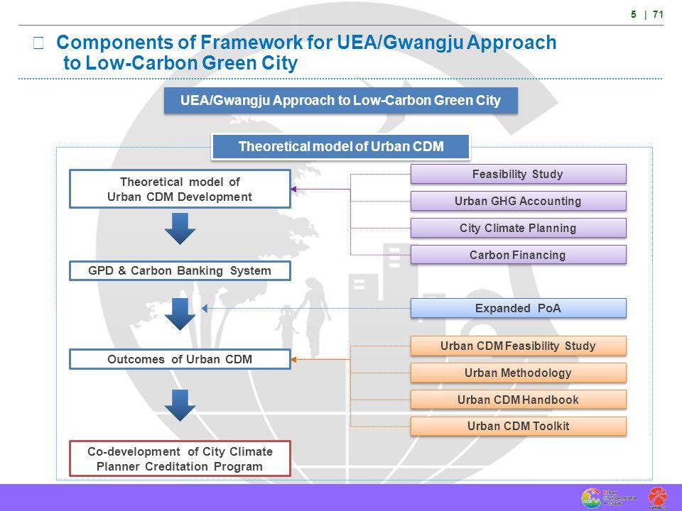 UEA/Gwangju Approach in the Context of Modalities & Procedures of CDM and NAMAs 6 | 71 3.1 UEA/Gwangju Approach in the Context of Modalities & Procedures of CDM 3.2 UEA/Gwangju Approach in the Context of Modalities & Procedures of NAMAs