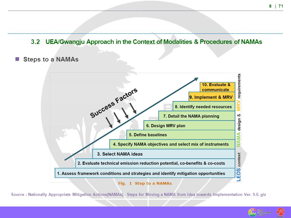 8 | 71 3.2 UEA/Gwangju Approach in the Context of Modalities & Procedures of NAMAs Steps to a NAMAs Source : Nationally Appropriate Mitigation Actions
