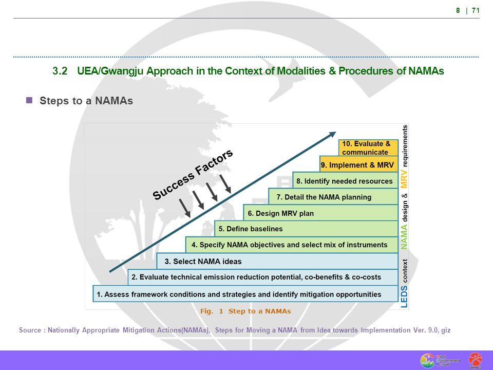 49 | 71 Conceptual Model Conventional CDMUrban CDM Plantation: straws, reeds, banana peel, corns *Ref.