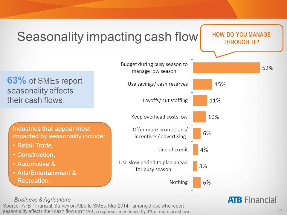 10 Business & Agriculture Seasonality impacting cash flow 63% of SMEs report seasonality affects their cash flows.
