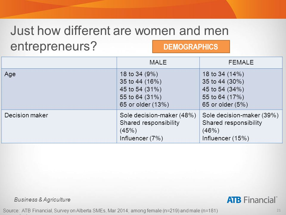 21 Business & Agriculture Just how different are women and men entrepreneurs.