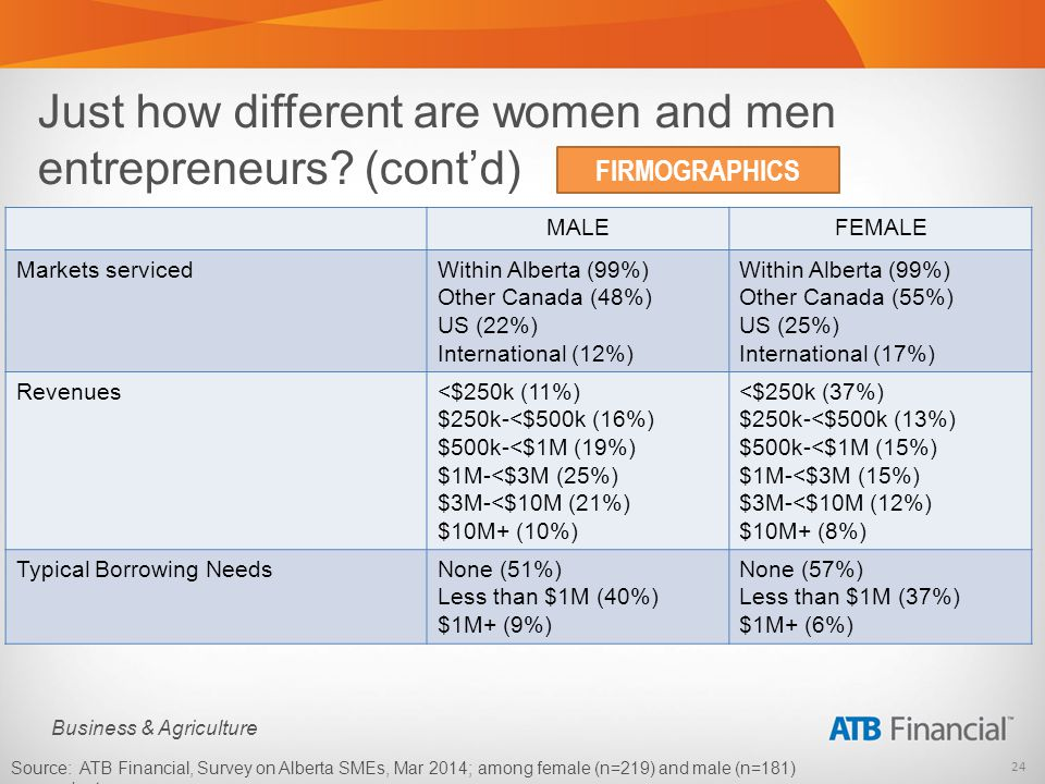 24 Business & Agriculture Just how different are women and men entrepreneurs.