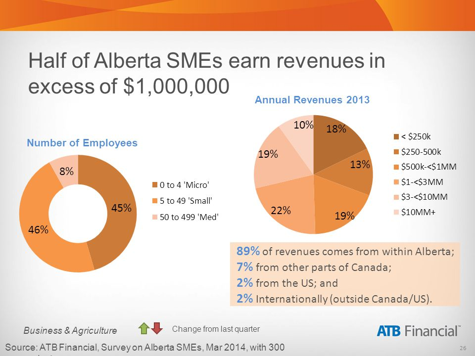 26 Business & Agriculture Half of Alberta SMEs earn revenues in excess of $1,000,000 Source: ATB Financial, Survey on Alberta SMEs, Mar 2014, with 300 respondents.