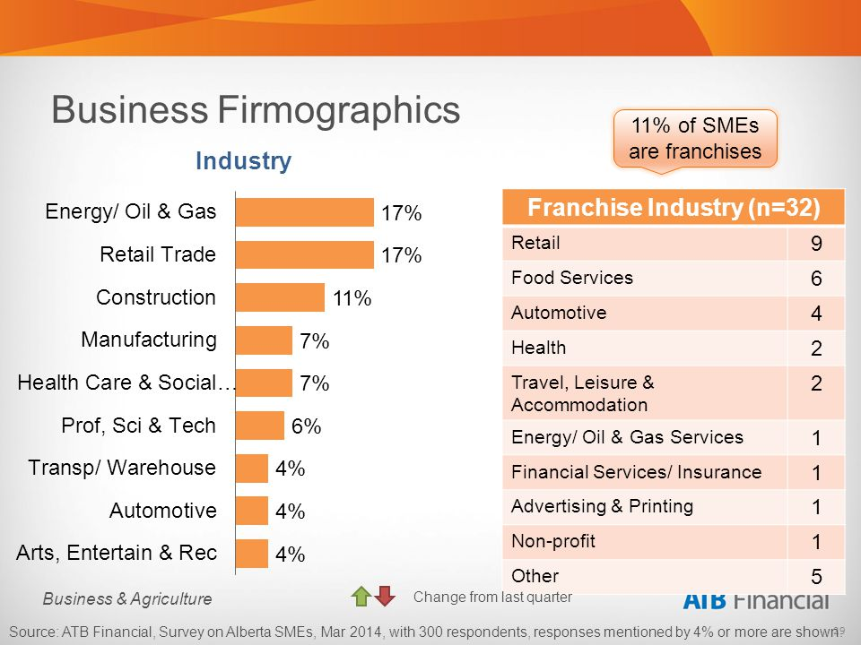 29 Business & Agriculture Business Firmographics Source: ATB Financial, Survey on Alberta SMEs, Mar 2014, with 300 respondents, responses mentioned by 4% or more are shown.