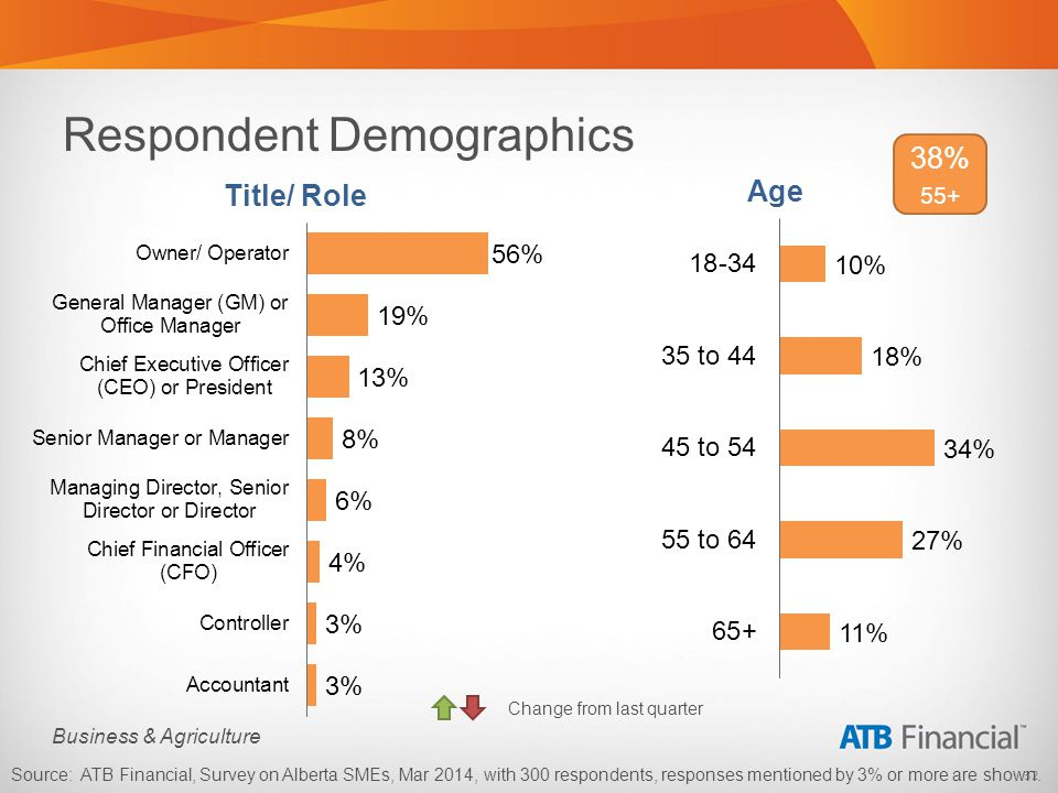 32 Business & Agriculture Respondent Demographics Source: ATB Financial, Survey on Alberta SMEs, Mar 2014, with 300 respondents, responses mentioned by 3% or more are shown.