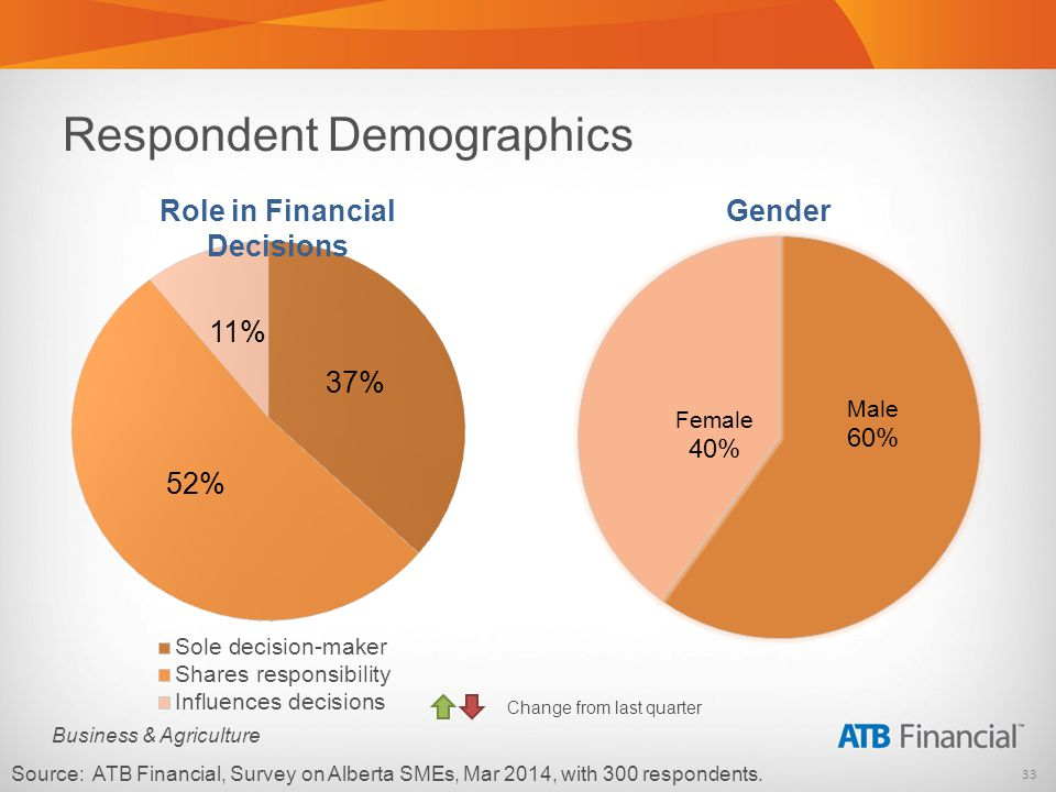 33 Business & Agriculture Respondent Demographics Source: ATB Financial, Survey on Alberta SMEs, Mar 2014, with 300 respondents.