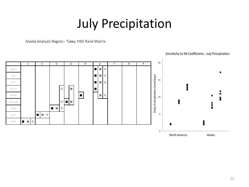 July Precipitation 12 Alaska Analysis Region - Tukey HSD Rank Matrix