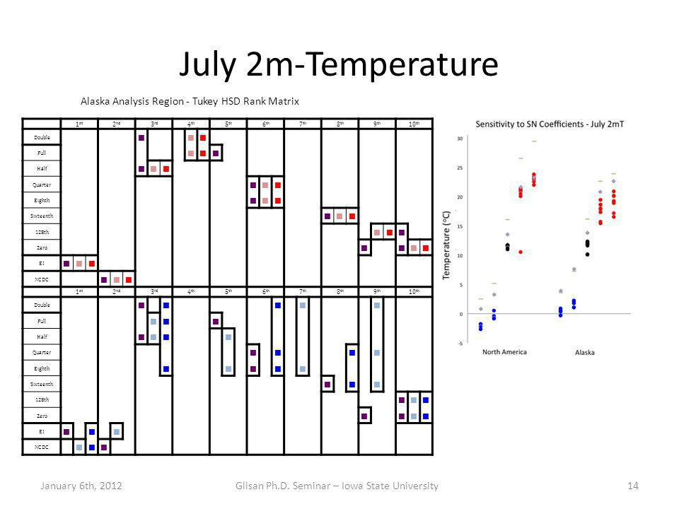 July 2m-Temperature January 6th, 2012Glisan Ph.D.