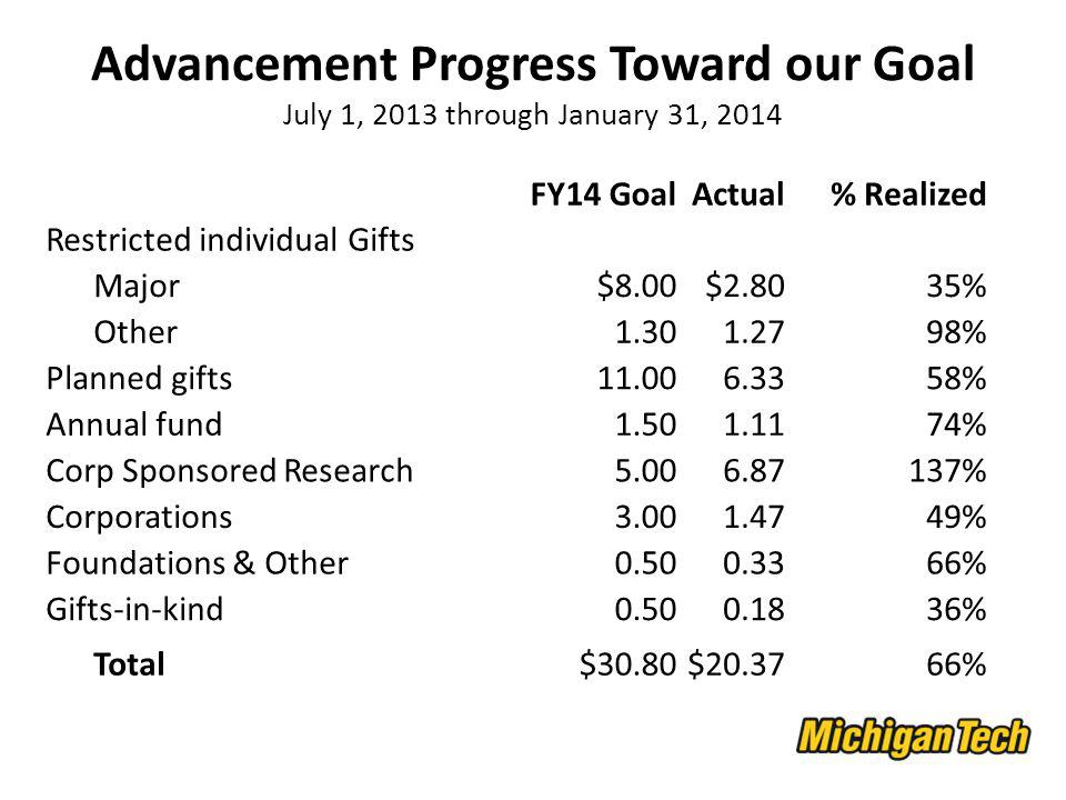 Advancement Progress Toward our Goal July 1, 2013 through January 31, 2014 FY14 GoalActual% Realized Restricted individual Gifts Major$8.00$2.8035% Other % Planned gifts % Annual fund % Corp Sponsored Research % Corporations % Foundations & Other % Gifts-in-kind % Total$30.80$ %