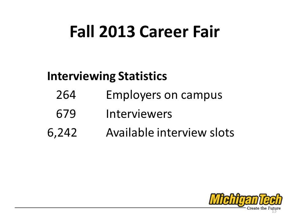 Fall 2013 Career Fair Interviewing Statistics 264Employers on campus 679Interviewers 6,242Available interview slots 13