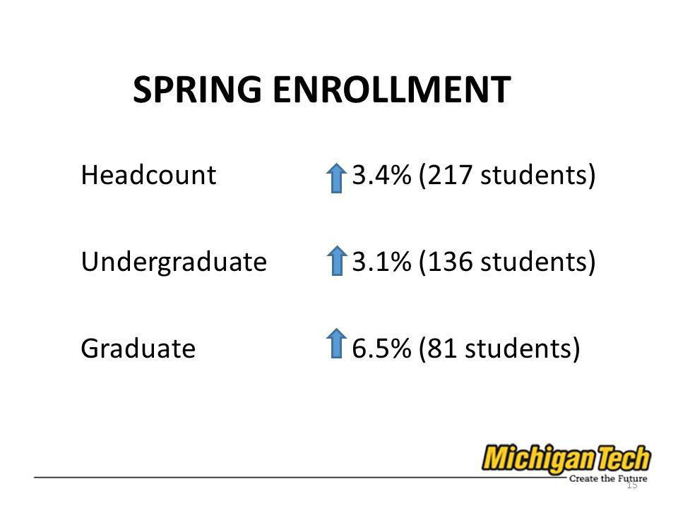 SPRING ENROLLMENT Headcount3.4% (217 students) Undergraduate3.1% (136 students) Graduate6.5% (81 students) 15