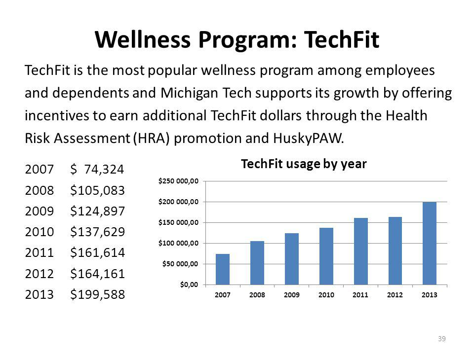 39 Wellness Program: TechFit TechFit is the most popular wellness program among employees and dependents and Michigan Tech supports its growth by offering incentives to earn additional TechFit dollars through the Health Risk Assessment (HRA) promotion and HuskyPAW.
