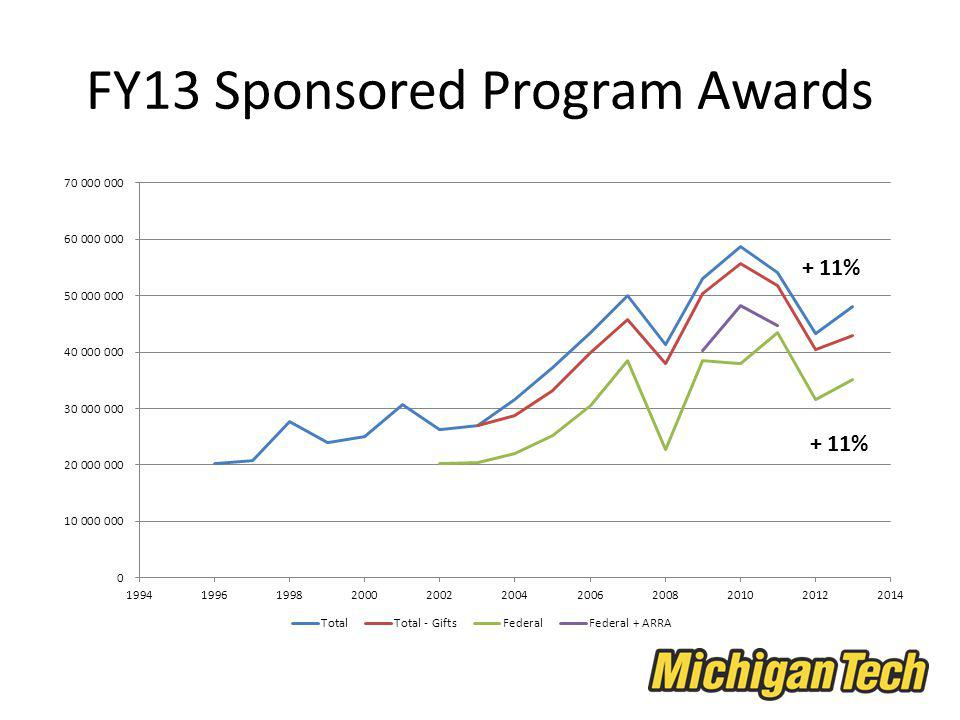 FY13 Sponsored Program Awards