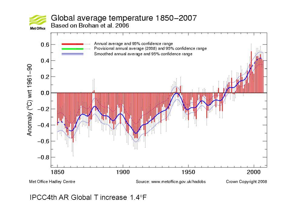 IPCC4th AR Global T increase 1.4 F