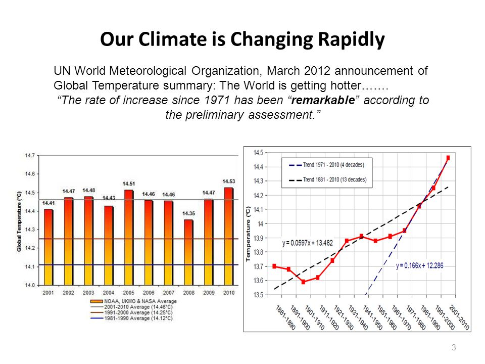 Our Climate is Changing Rapidly 3 UN World Meteorological Organization, March 2012 announcement of Global Temperature summary: The World is getting hotter…….