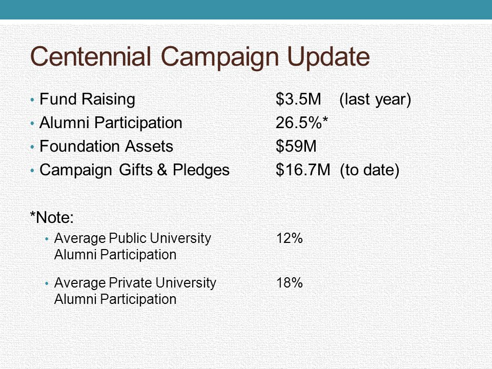 Centennial Campaign Update Fund Raising$3.5M (last year) Alumni Participation26.5%* Foundation Assets$59M Campaign Gifts & Pledges$16.7M (to date) *No