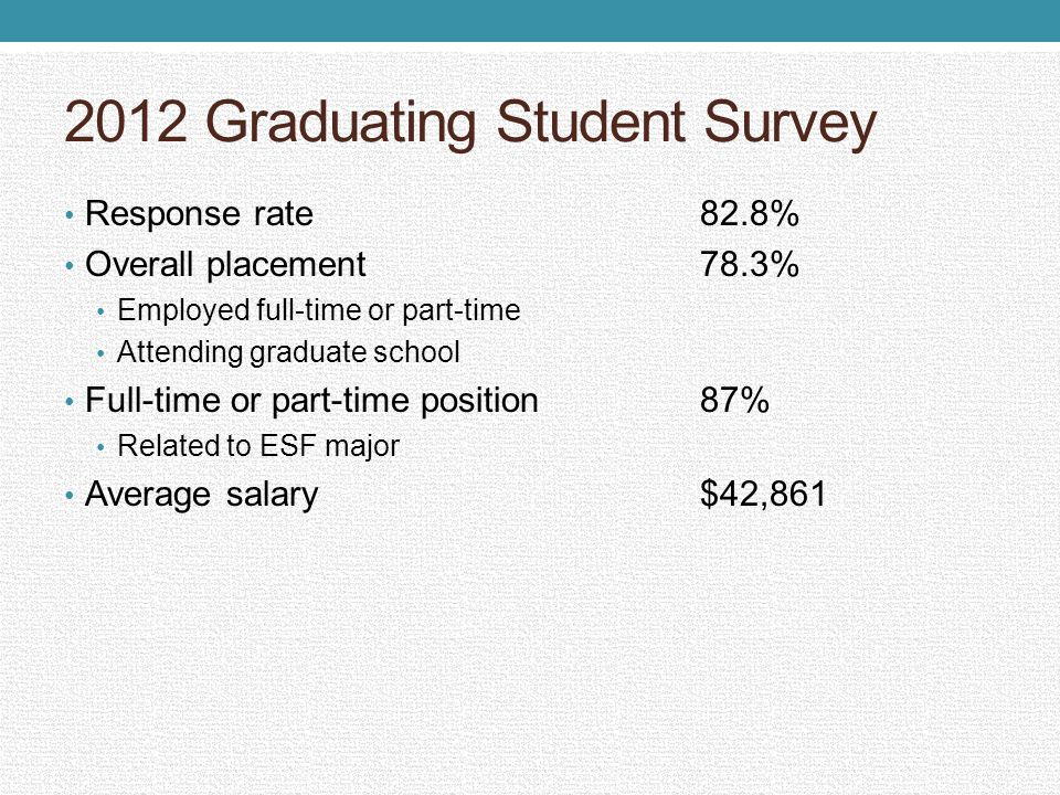 2012 Graduating Student Survey Response rate82.8% Overall placement78.3% Employed full-time or part-time Attending graduate school Full-time or part-t