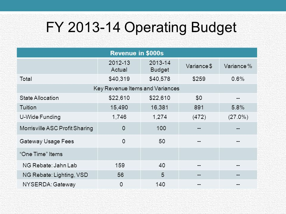 FY 2013-14 Operating Budget Revenue in $000s 2012-13 Actual 2013-14 Budget Variance $ Variance % Total$40,319$40,578$259 0.6% Key Revenue Items and Va