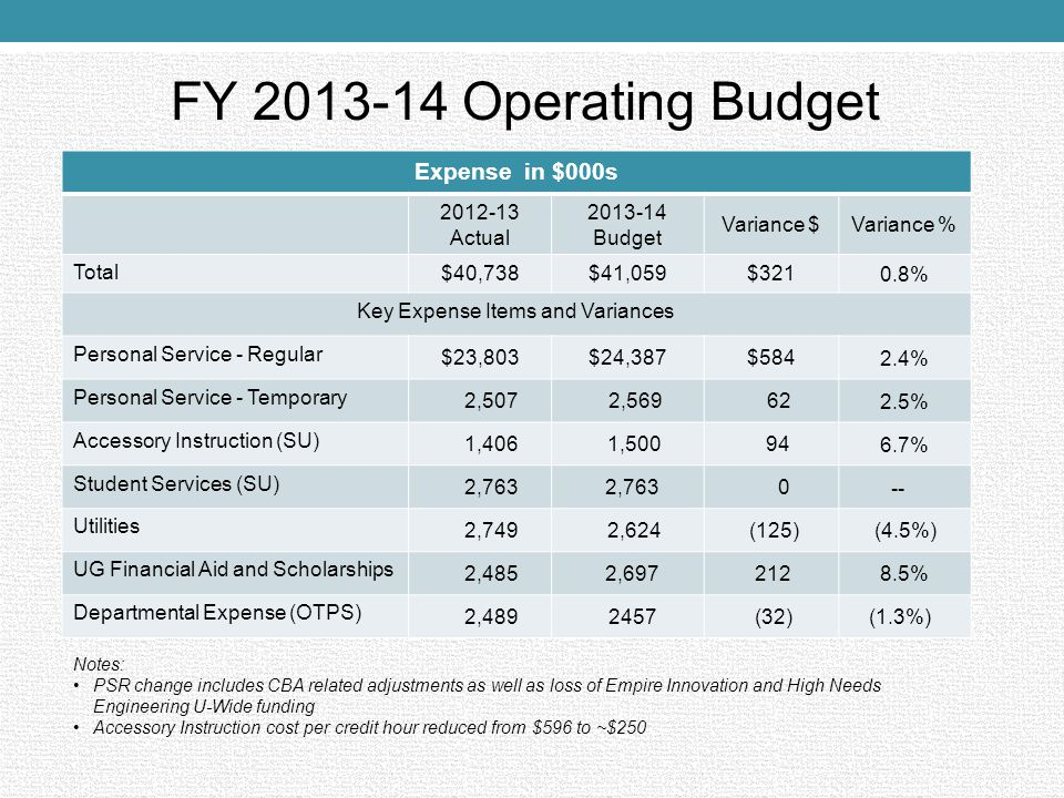 FY 2013-14 Operating Budget Expense in $000s 2012-13 Actual 2013-14 Budget Variance $Variance % Total $40,738$41,059$321 0.8% Key Expense Items and Variances Personal Service - Regular $23,803$24,387$584 2.4% Personal Service - Temporary 2,507 2,569 62 2.5% Accessory Instruction (SU) 1,406 1,500 94 6.7% Student Services (SU) 2,763 0 -- Utilities 2,749 2,624 (125) (4.5%) UG Financial Aid and Scholarships 2,485 2,697 212 8.5% Departmental Expense (OTPS) 2,489 2457 (32) (1.3%) Notes: PSR change includes CBA related adjustments as well as loss of Empire Innovation and High Needs Engineering U-Wide funding Accessory Instruction cost per credit hour reduced from $596 to ~$250