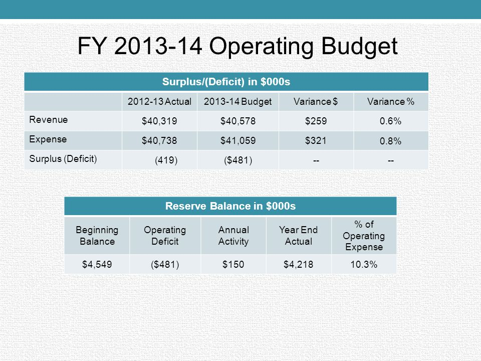 FY 2013-14 Operating Budget Surplus/(Deficit) in $000s 2012-13 Actual2013-14 BudgetVariance $Variance % Revenue $40,319$40,578$259 0.6% Expense $40,738$41,059$321 0.8% Surplus (Deficit) (419)($481)-- Reserve Balance in $000s Beginning Balance Operating Deficit Annual Activity Year End Actual % of Operating Expense $4,549($481)$150 $4,21810.3%