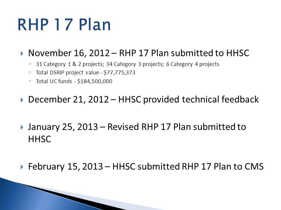 November 16, 2012 – RHP 17 Plan submitted to HHSC 31 Category 1 & 2 projects; 34 Category 3 projects; 6 Category 4 projects Total DSRIP project value - $77,775,373 Total UC funds - $184,500,000 December 21, 2012 – HHSC provided technical feedback January 25, 2013 – Revised RHP 17 Plan submitted to HHSC February 15, 2013 – HHSC submitted RHP 17 Plan to CMS