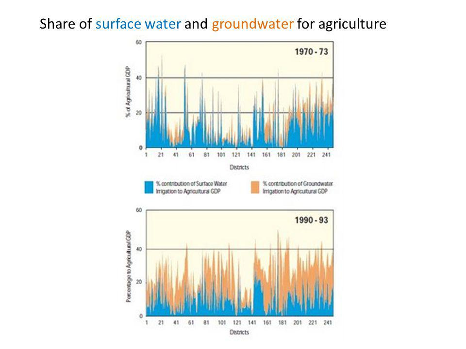 Share of surface water and groundwater for agriculture