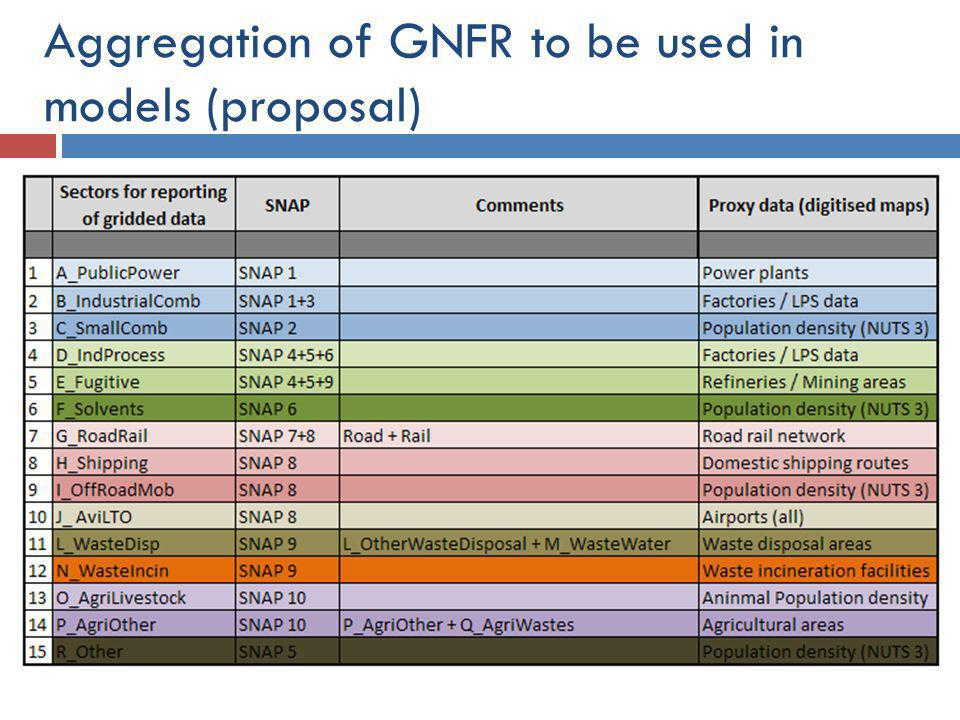 Aggregation of GNFR to be used in models (proposal)