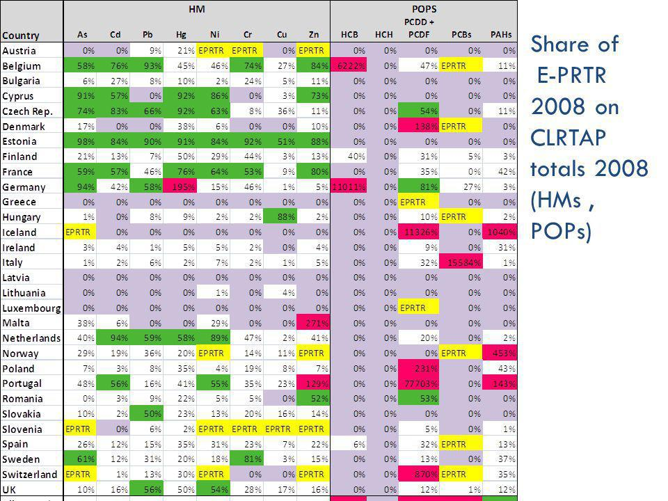 Share of E-PRTR 2008 on CLRTAP totals 2008 (HMs, POPs)