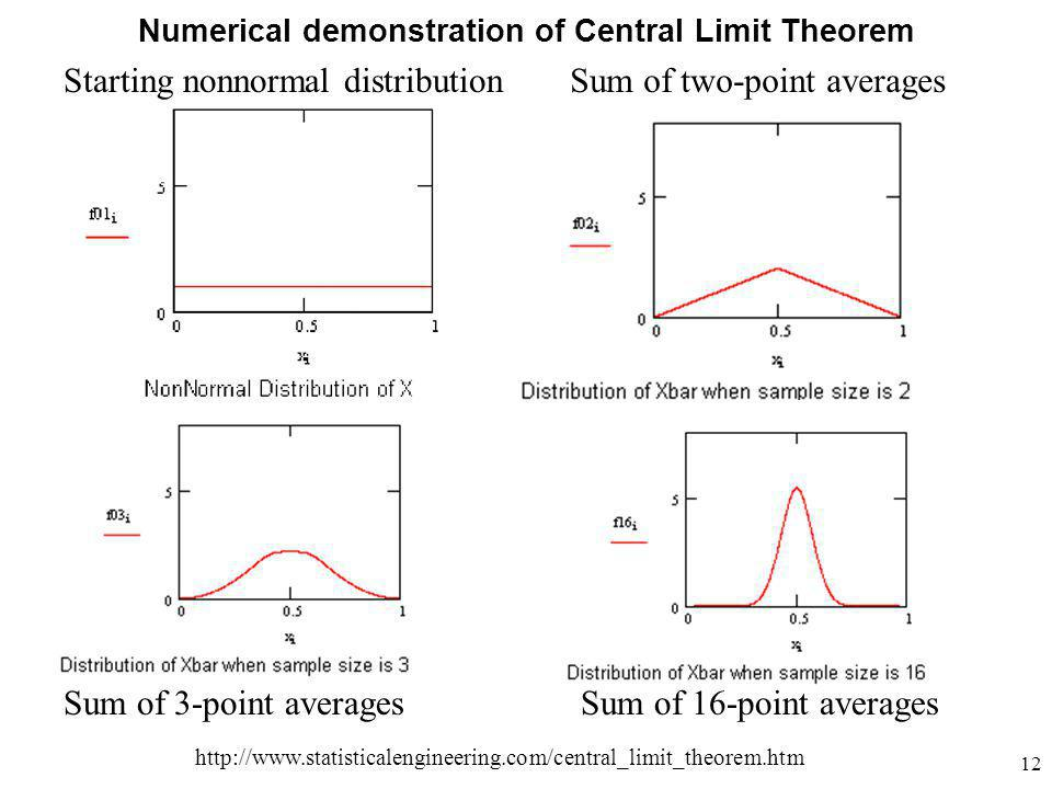 Sum of two-point averages Sum of 3-point averagesSum of 16-point averages http://www.statisticalengineering.com/central_limit_theorem.htm Starting nonnormal distribution Numerical demonstration of Central Limit Theorem 12