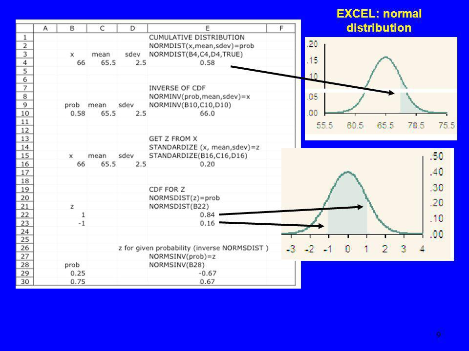 EXCEL: normal distribution 9