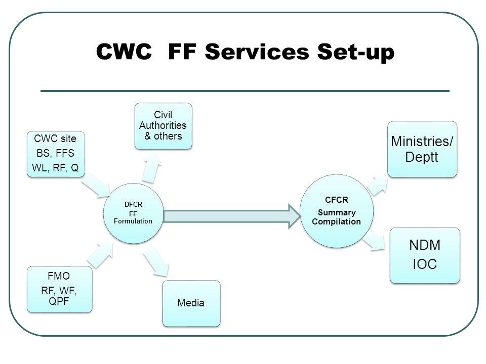 DFCR FF Formulation FMO RF, WF, QPF CWC site BS, FFS WL, RF, Q Civil Authorities & others Media CFCR Summary Compilation NDM IOC Ministries/ Deptt CWC FF Services Set-up