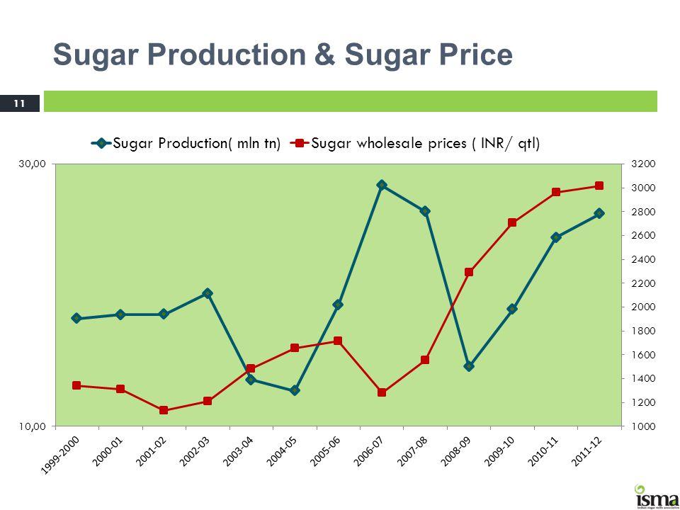 Sugar Production & Sugar Price 11 Price Trend