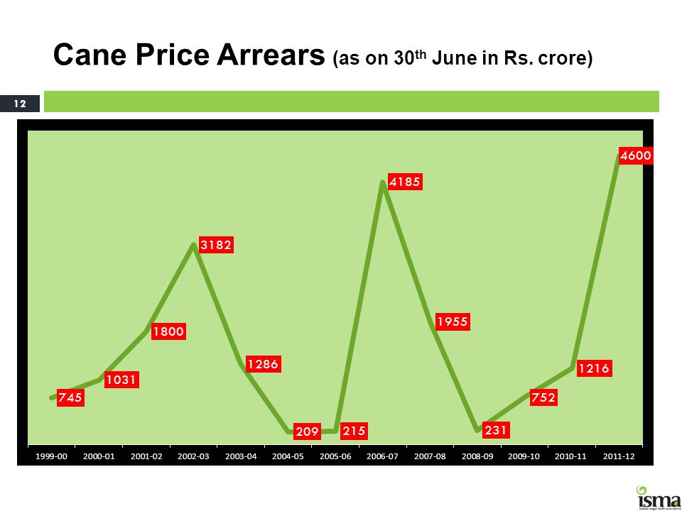 Cane Price Arrears (as on 30 th June in Rs. crore) 12