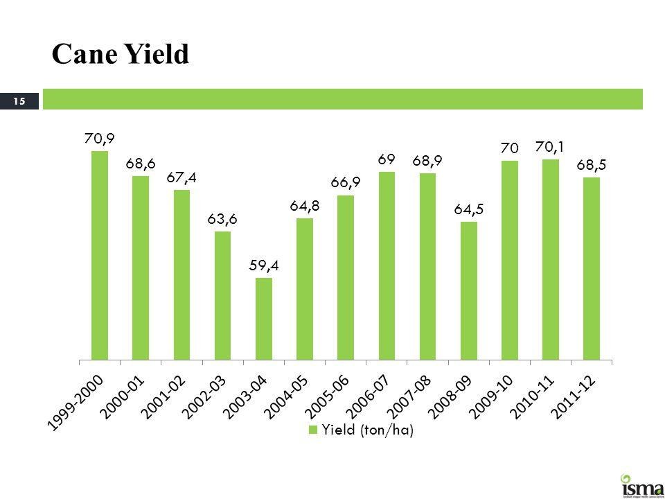 Cane Yield 15