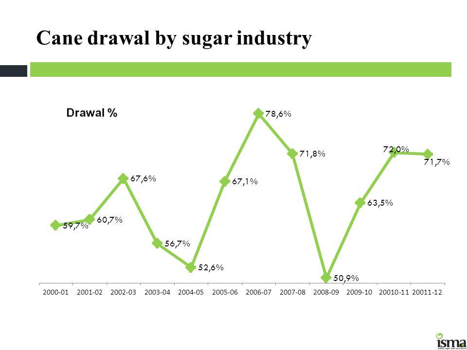 Cane drawal by sugar industry
