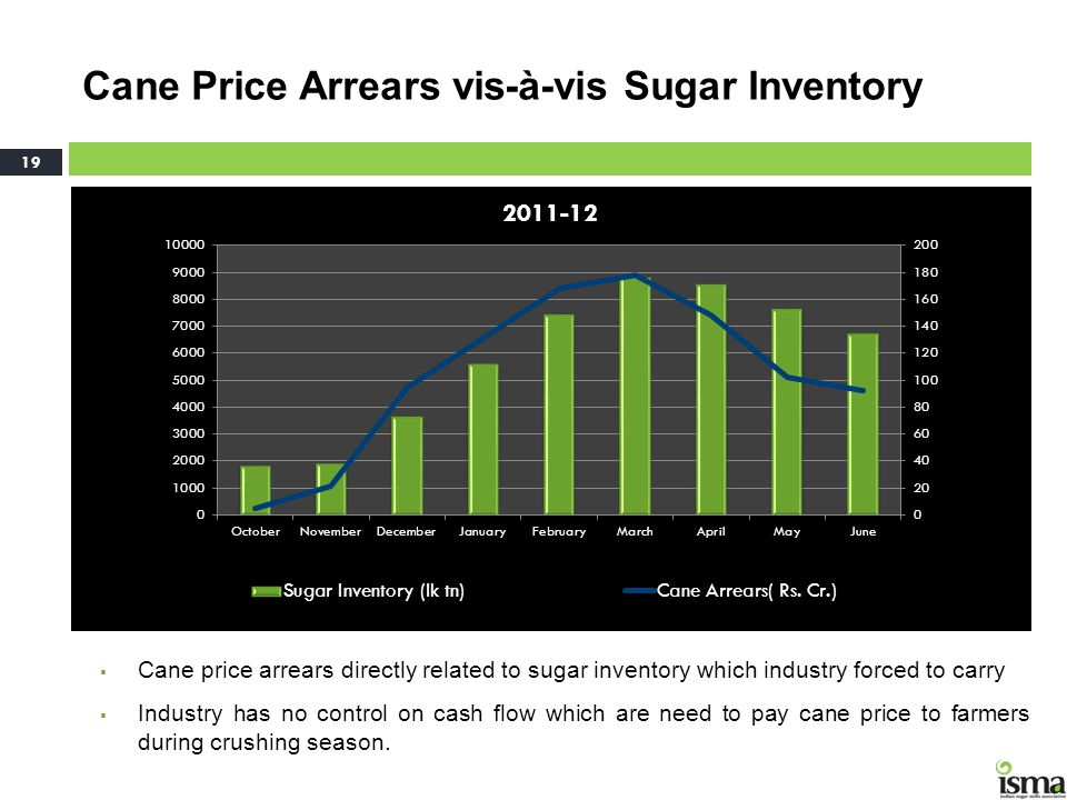 Cane Price Arrears vis-à-vis Sugar Inventory 19 Cane price arrears directly related to sugar inventory which industry forced to carry Industry has no