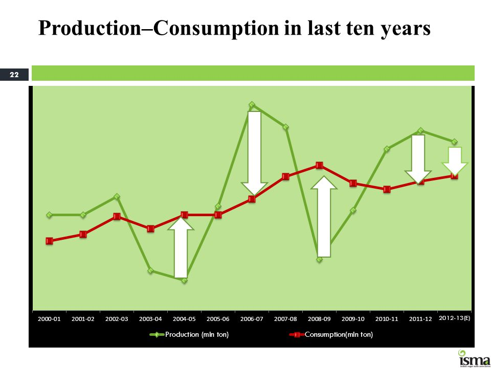 Production–Consumption in last ten years 22