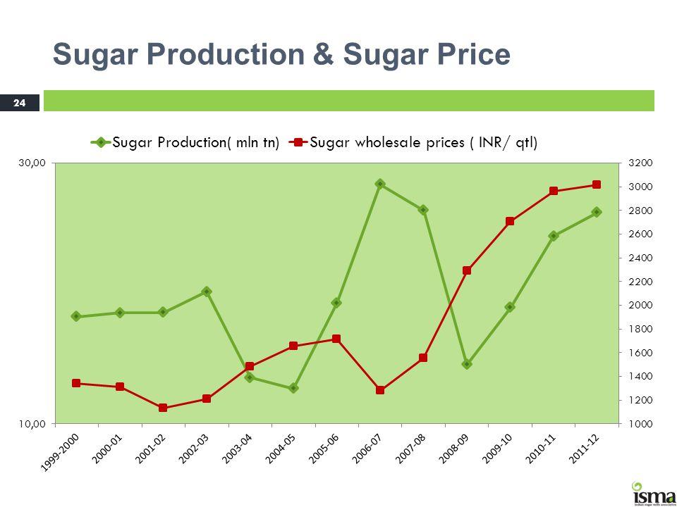 Sugar Production & Sugar Price 24 Price Trend
