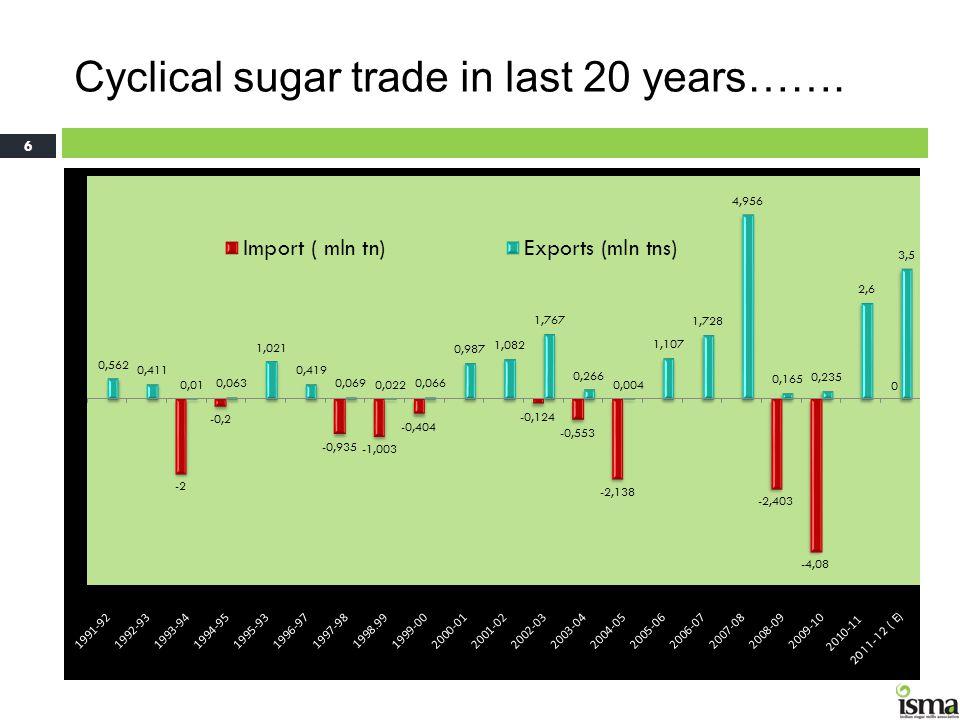 Cyclical sugar trade in last 20 years……. 6