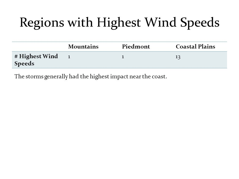Regions with Highest Wind Speeds MountainsPiedmontCoastal Plains # Highest Wind Speeds 1113 The storms generally had the highest impact near the coast.