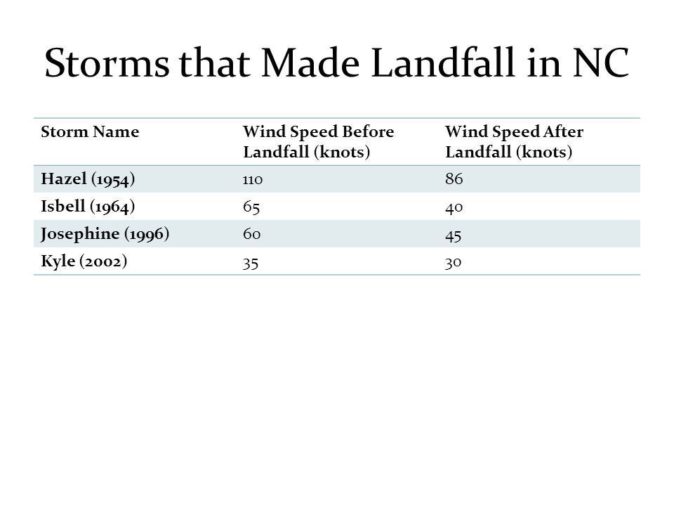 Storm NameWind Speed Before Landfall (knots) Wind Speed After Landfall (knots) Hazel (1954)11086 Isbell (1964)6540 Josephine (1996)6045 Kyle (2002)3530 Storms that Made Landfall in NC