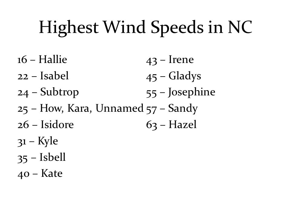 Highest Wind Speeds in NC 16 – Hallie 22 – Isabel 24 – Subtrop 25 – How, Kara, Unnamed 26 – Isidore 31 – Kyle 35 – Isbell 40 – Kate 43 – Irene 45 – Gladys 55 – Josephine 57 – Sandy 63 – Hazel