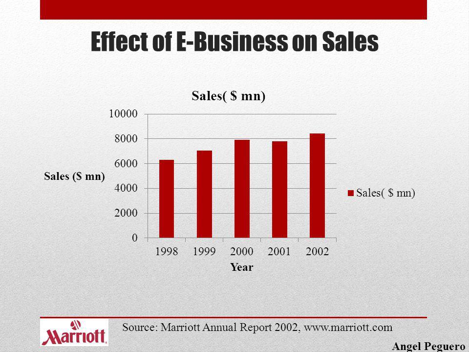 Effect of E-Business on Sales Angel Peguero Source: Marriott Annual Report 2002, www.marriott.com