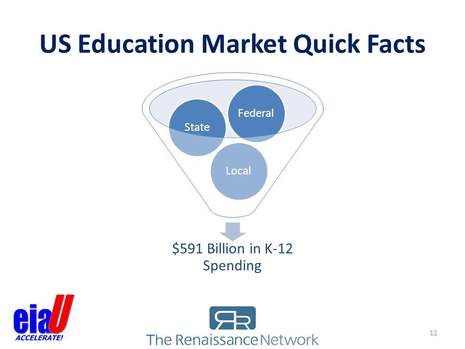 US Education Market Quick Facts 12 $591 Billion in K-12 Spending LocalStateFederal