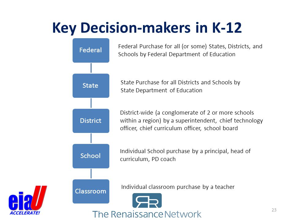 Key Decision-makers in K-12 23 FederalStateDistrict School Classroom Federal Purchase for all (or some) States, Districts, and Schools by Federal Depa