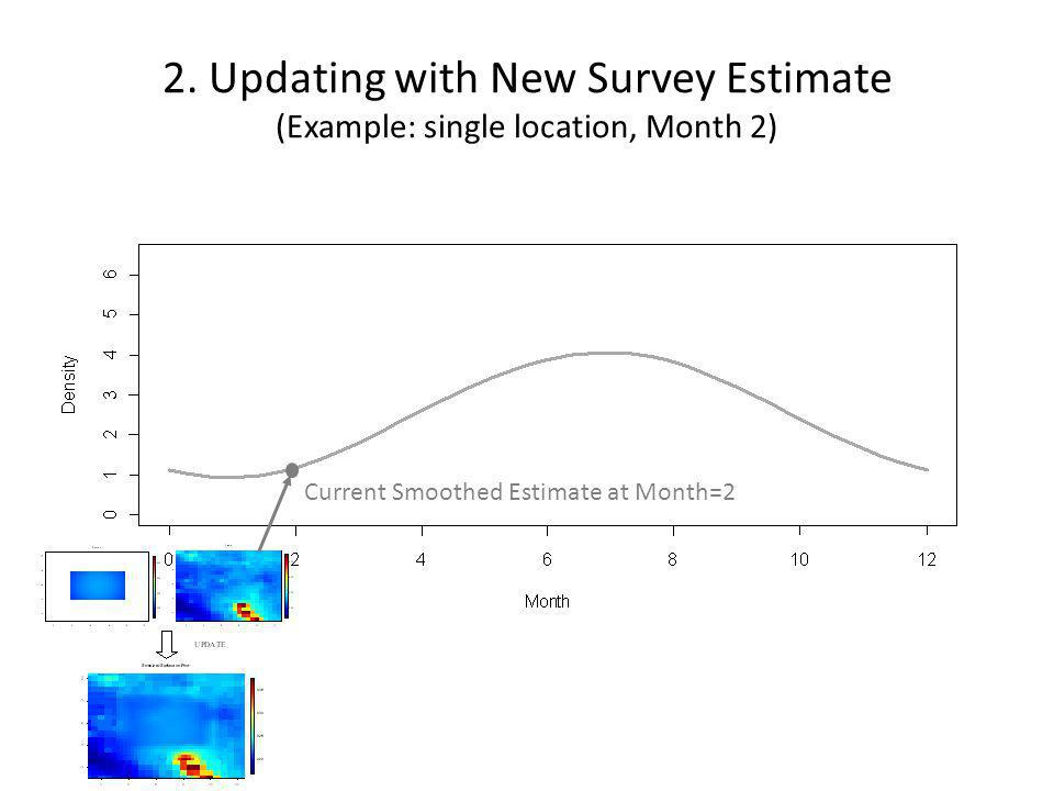 2. Updating with New Survey Estimate (Example: single location, Month 2) Current Smoothed Estimate at Month=2
