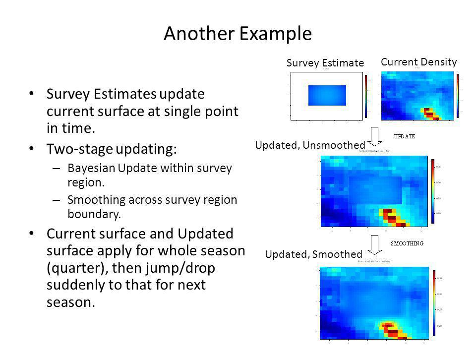 Another Example Survey Estimates update current surface at single point in time.