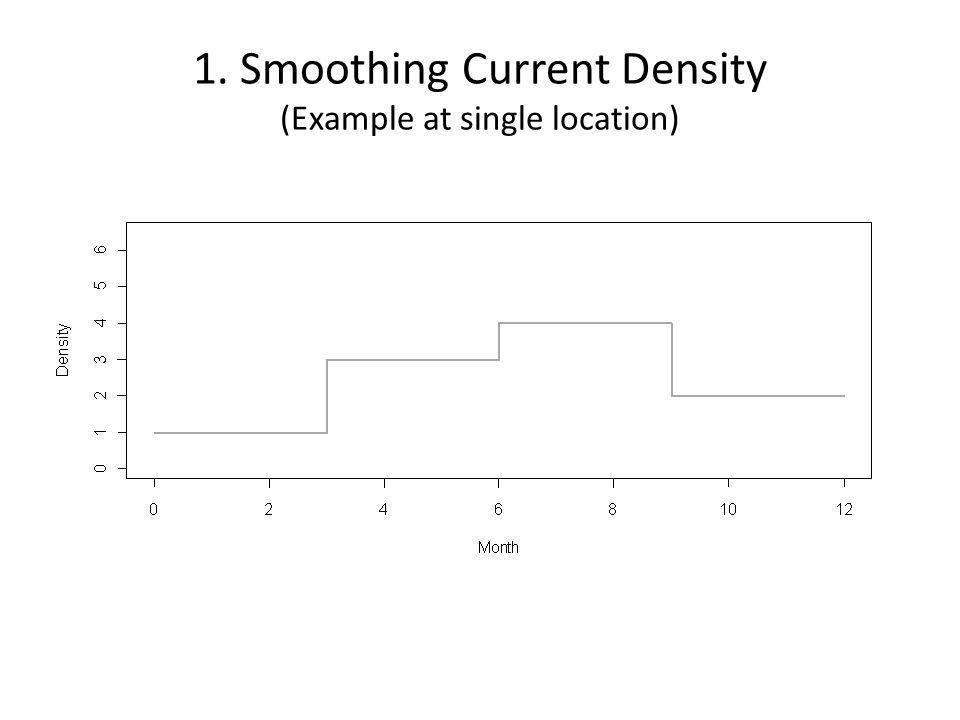 1. Smoothing Current Density (Example at single location)