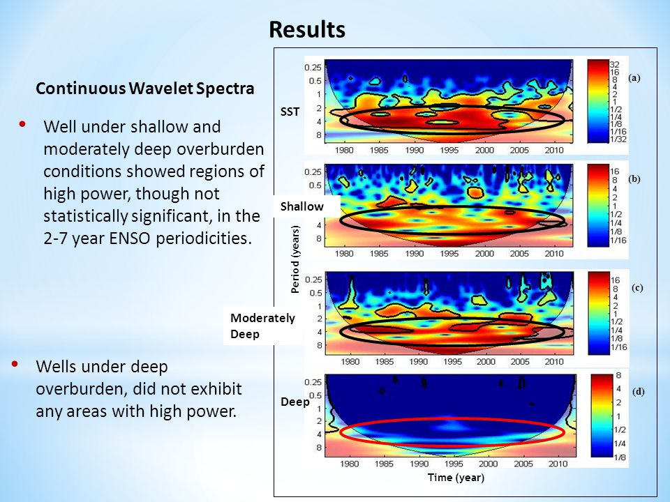 Results Time (year) Period (years) (a) (b) (d) (c) Wells under deep overburden, did not exhibit any areas with high power. Continuous Wavelet Spectra
