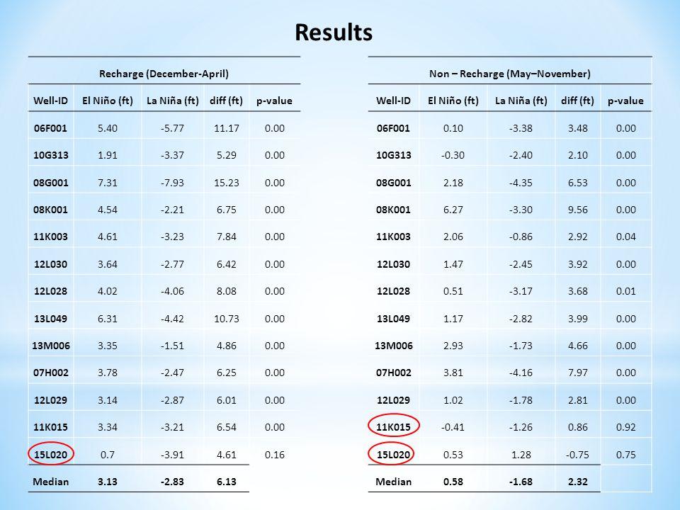 Recharge (December-April) Well-IDEl Niño (ft)La Niña (ft)diff (ft)p-value 06F0015.40-5.7711.170.00 10G3131.91-3.375.290.00 08G0017.31-7.9315.230.00 08